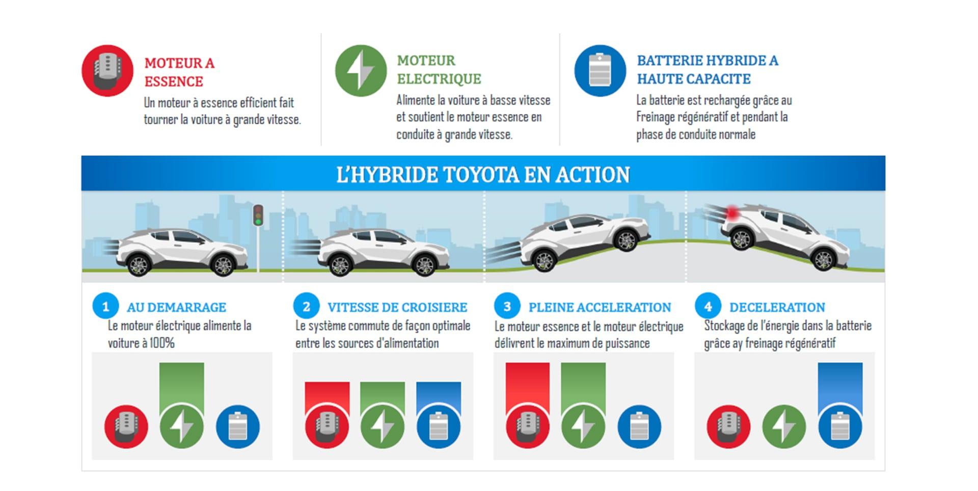 TOYOTA - Hybride